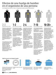 Efectos de una huelga de hambre en el organismo #infografia #infographic #health