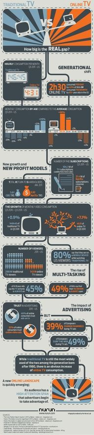 How big is the REAL gap between traditional and online TV? #infographic