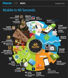 60 seconds in mobile technology infographic