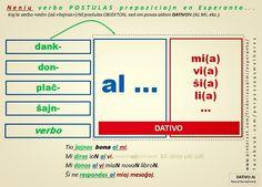 MIGo: Nova bildo-karto pro DATIVO #migo #dativo #esperanto #akuzativo #svo #ovs #al #verbo #esti #ŝajni NENIU VERBO POSTULAS PREPOZICIOJN EN EO.