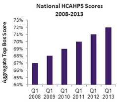 CG-CAHPS is the New HCAHPS. #Patientexperience Blog by @CarolSantalucia.