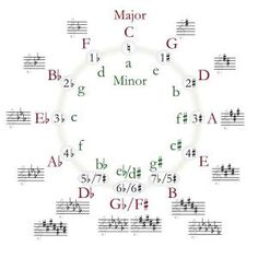 What Is the Circle of Fifths?: Circle of Fifths