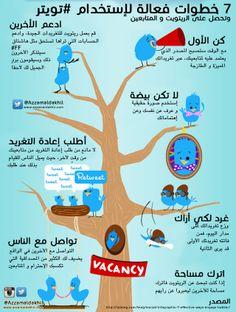 ٧ خطوات فعالة لإستخدام #تويتر