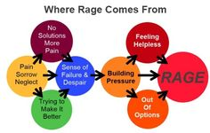Diagram showing how rage is formed from long term pain, frustration, anxiety and a sense of helplessness and powerlessness.