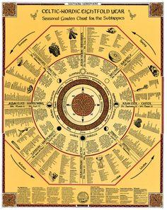 8-fold-year-Chart-Subtropics