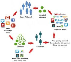 Curation: Creatively Filtering Content | APRENDIZAJE | Scoop.it