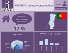 Portugal energy consumption by sectors. Building Management System, Performance Measurement, Facility Management, Energy Consumption, Data Analytics, Big Data, Statistics, Assessment, Portugal