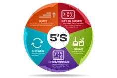5S is a Lean tool covering four basic principles – Sort, Set in order, Shine, Standardize, and Sustain – that lead to multiple benefits, as those stated here. #5S #5STraining #LeanTools #5SBenefits Read More @: https://goo.gl/ocjMlV