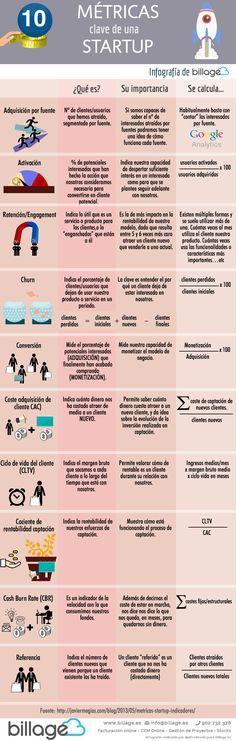 10 métricas clave para una Startup #infografia