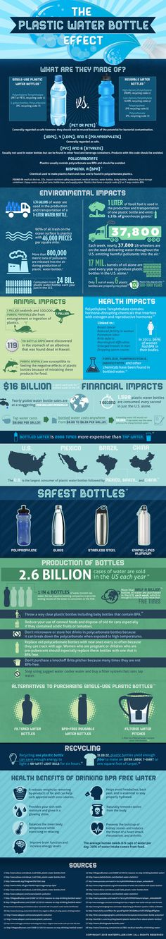 The (Plastic) Water Bottle Effect #infographics #environment