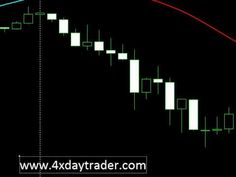 Forex Trading With Candlesticks part 1 - YouTube
