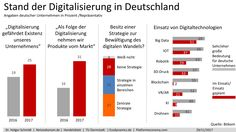 25 Prozent der deutschen Unternehmen sehen Digitalisierung als Bedrohung ihrer Existenz | Dr. Holger Schmidt