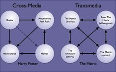Transmedia v Cross Media, Theory, Transmedia Narratives, Transmedia Storytelling, Transmedial Storyworld Content Marketing, Social Media Marketing, Digital Marketing, Learning Targets, Trade Secret, Digital Storytelling, Social Enterprise, Lectures, Social Networks