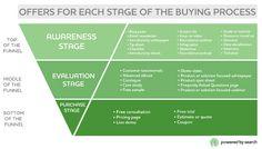"""Die Infografik zeigt auf, welche Inhalte sich in den 3 Phasen des Kaufprozesses - """"awareness"""", """"evaluation"""" und """"purchase"""" -eignen. Die Nachkaufphase fehlt. #onlinemarketing #contentmarketing  #Contentstrategy #content #contentcreation #contentrules"""