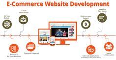Top Ecommerce Web Development Company in San Diego