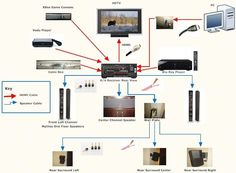 home theater wiring systems wiring diagram content  wiring diagrams for home theater systems #11