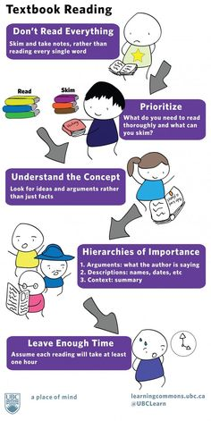 Smart reading strategies