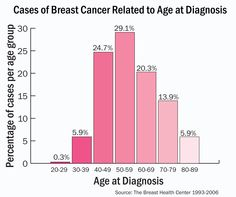 Breast Cancer age of diagnosis chart~please be sure to keep in check with your body and lumps.