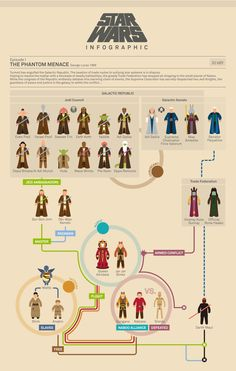 Star Wars flowchart infographics charts out the entire Skywalker story (click to see all episodes)