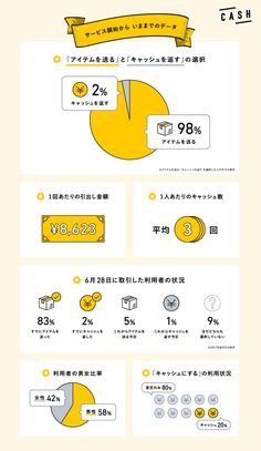 The Vital Role Of Infographics In Web Design Design Web, Graph Design, Japan Design, Book Design, Layout Design, Information Visualization, Data Visualization, To Do App, Info Board