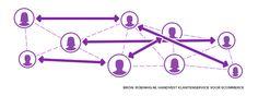 Convergentie en samenwerking in klantenservice