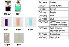 Colours of Ions In Aqueous Solutions Chemistry Practical, Organic Chemistry, Chemistry Lessons, Science Chemistry, Brownish Yellow, Color Names, Deep Purple, Study, Colours