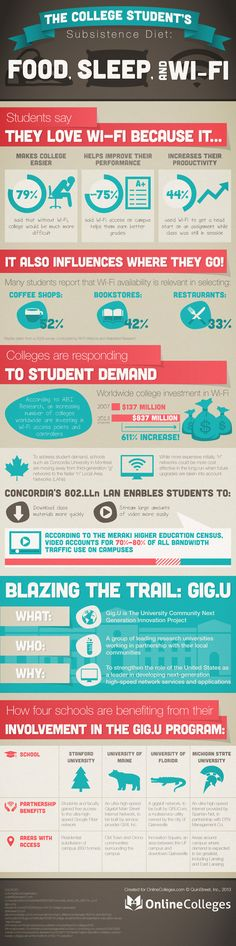 Infographic - College Students Diet: Food, Sleep, and WiFi! | Blog | Inspire WiFi