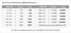 Refer 3 Friends, Earn $75 http://www.ebates.com/rf.do?referrerid=6%2BFyVzOpgSQwVdaPyzKIMw%3D%3D&eeid=26471
