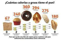 """Por ejemplo, en lugar de consumir una riquísima dona de chocolate, te puedes preparar un sándwich con 2 rebanadas panes integrales (140kcal), 2 rebanadas de jamón de pavo bajo en grasa (40kcal), 2 cdita de guacamole (45kcal) y demás verduras (25kcal), con mostaza o tantito chipotle(al. libres) y serían aprox. : 250kcal y es una comida completa. Incluyendo cereales complejo, proteína de origen animal, grasas """"buenas"""" y vitaminas y minerales en las verduras, fibra en el pan y las verduras."""