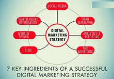 digital marketing plan 7 Key Ingredients of a Successful Digital Marketing Strategy . Digital Marketing Strategy, Marketing Guru, Best Digital Marketing Company, Digital Marketing Services, Internet Marketing, Online Marketing, Marketing Companies, Media Marketing, Viral Marketing