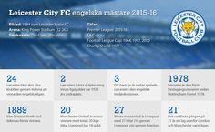 Leicester City Premier League champions 2015-16.