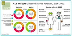 atches and fitness trackers – continuing to dominate. Its forecast states half of all wearable tech sales over the next 12 months will be from these genres, with smartwatches making up of the estimated 60 million shipments. Wearable Device, Wearable Technology, Blockchain, Visualisation, Augmented Reality, Virtual Reality, Marketing, Fitness Tracker, Fun Workouts