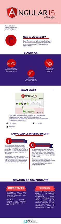 Angular.js, realizado por Andres Rodríguez y Luggi Mendonca #Angular #JS
