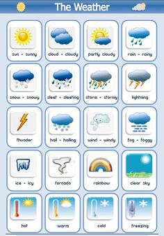 English vocabulary: different types of weather. For classroom activity, give kids a mini pack of weather cards. play sounds or show other pics asaociated with one of the weathers. Kids can hold up the correct card to match the correct term to the weather.