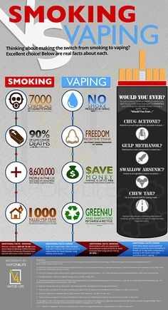 Vaping vs Smoking Cigarettes Subscribe to http://vaping-lounge.com with regard to assistance, points and also freebies. Vaping Lounge is the social community intended for electronic cigarette lovers.