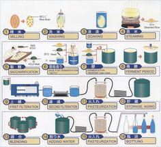 ¿Quieres iniciarte en el mundo del #sake? Te damos 10 claves para #Sakelovers que no te puedes perder. #Nihonshu #gastroblog http://blgs.co/2m0WO7