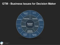 The Go-To-Market Strategy Planning Template helps an organization develop a clear and actionable blueprint for building a winning go-to-market plan. Sales And Marketing Strategy, Marketing Models, Marketing Information, Business Marketing, Free Business Plan, Business Plan Template Free, Business Planning, Business Tips, Strategy Business