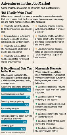 Mistakes of people on resumes and interviews..WOW