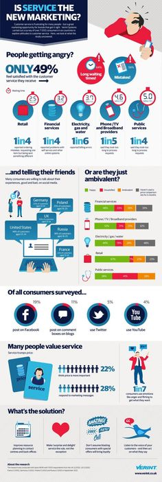Infographic: Is customer service the new marketing?
