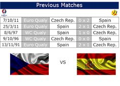 Café y Fútbol: Previous Czech Rep. vs Spain