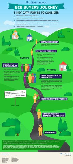 The B2B buyer's journey - nurtured leads tend to produce 20% increase in sales B2B_Journey_Infographic.jpg