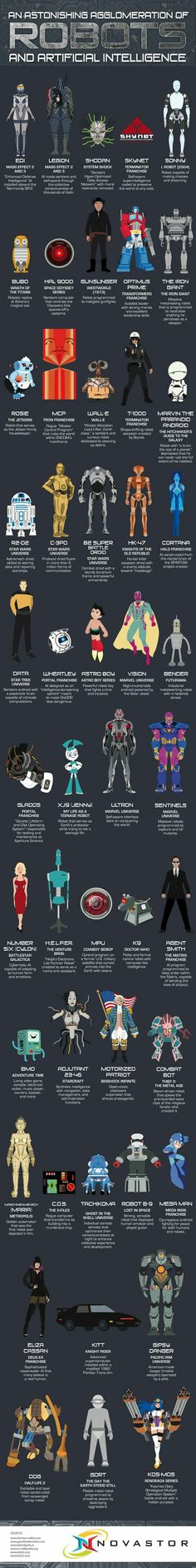 Artificial Intelligence ⯀   Every medium of human expression has been used to explore the nature of artificial intelligence. This infographic shows off dozens of robots, automatons and artificial intelligence entities from a variety of Read more…