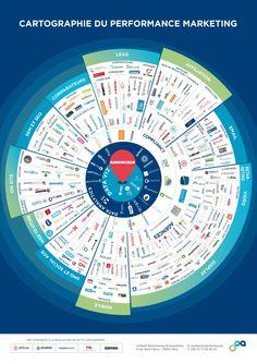 Cartographie des acteurs du marketing à la performance –