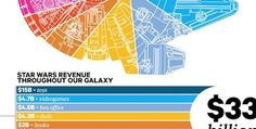 Star Wars Takes the Worlds Money [Infographic]