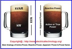Beer-Analogy-of-Active-or-True-power-reactive-power-Apparent-Power-and-Power-factor.