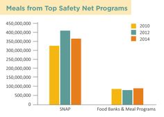 2010-2014: Hunger Safety Net Trends | Food Lifeline | Western WA