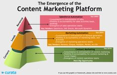 The Emergence of the Content Marketing Platform | Content Marketing Forum