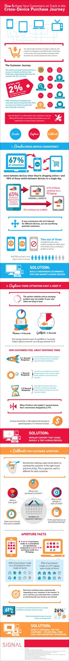 Infographic: How to keep customers on track in the cross-device purchase journey | MyCustomer