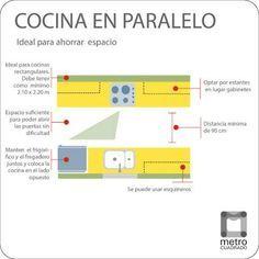 Gu a de distribuci n de una cocina cocina decora for Cocinas en paralelo
