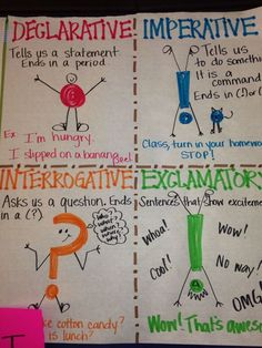 Types of sentences anchor chart. Different sentence types.